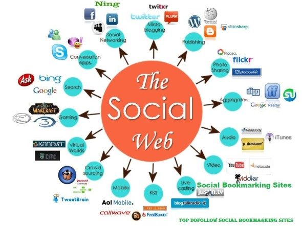 Best Do follow Social-Bookmarking-Site