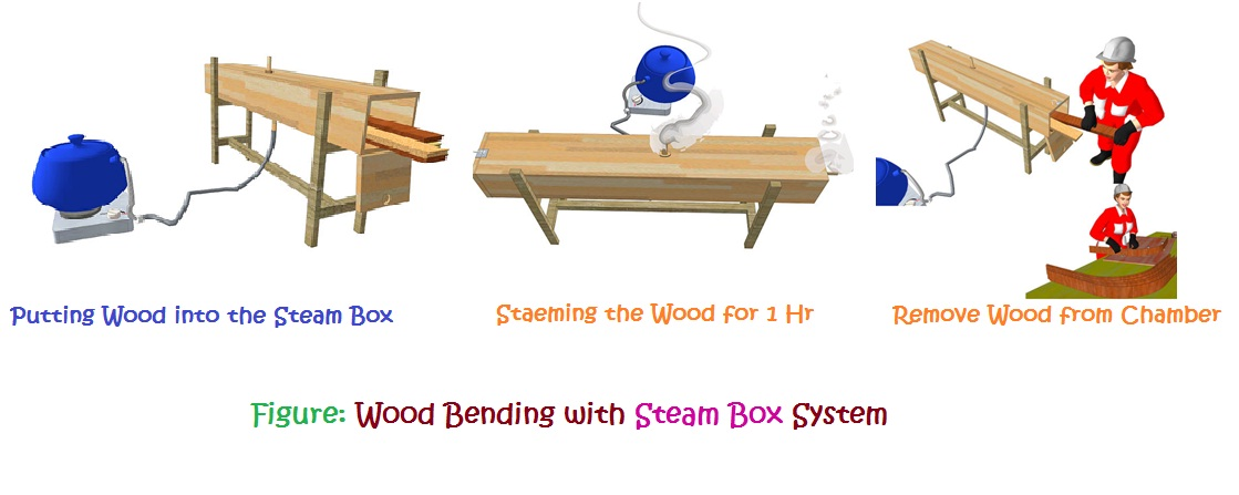 Wood bending with steam box system infozone