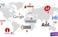 Top 10 Most Popular Search Engines   2016