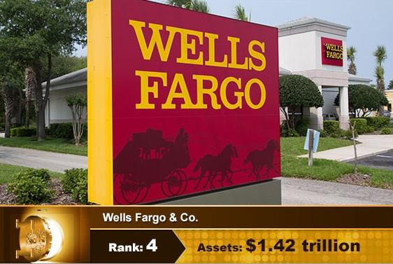 Top 10 USA Banks Wells Fargo & Co