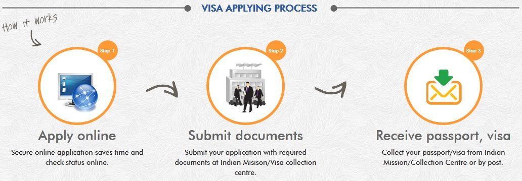 Indian Visit Visa application Process for bangladeshi
