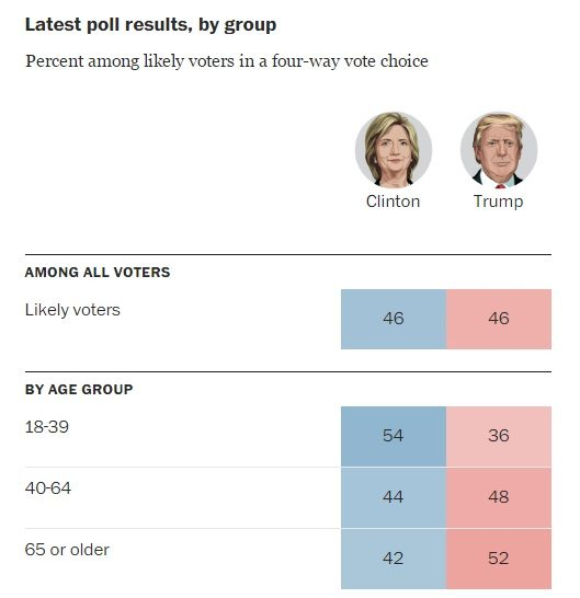 us-election-result-2016-hillary-vs-trump