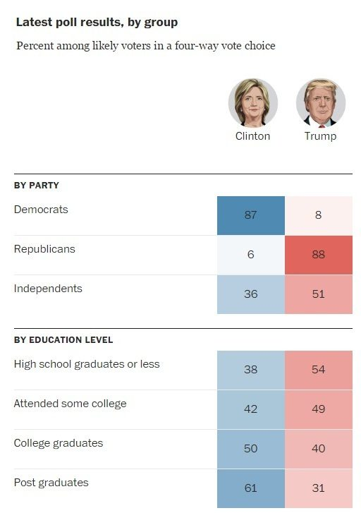 us-election-result-2016-clinton-vs-trump